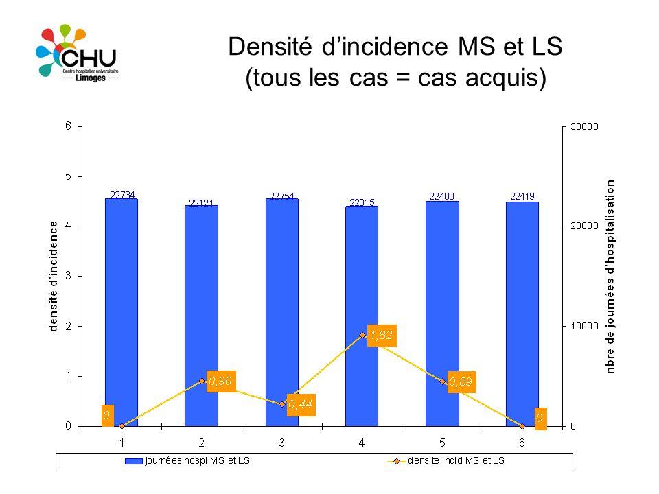 Densité dincidence MS et LS (tous les cas = cas acquis)