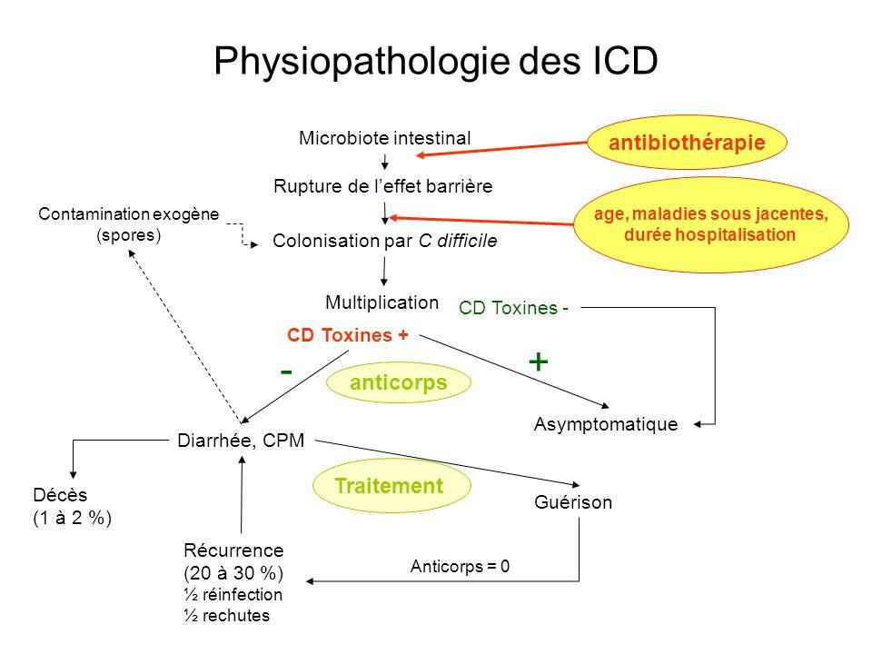 Physiopathologie des ICD Microbiote intestinal Rupture de leffet barrière Colonisation par C difficile Multiplication CD Toxines + CD Toxines - Diarrh