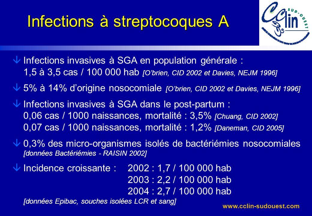 www.cclin-sudouest.com Infection nosocomiale à SGA conclusions âLes cas signalés sont graves : 17% de décès (InVS) r patients sans facteurs de risque âImportance r dune alerte précoce (signalement) pour prévenir les cas secondaires r dune investigation épidémiologique : locale +/- soutien C.CLIN / DDASS microbiologique : locale + expertise CNR âOrigine des cas variable : r transmission par personnel porteur r transmission croisée r infection endogène âPrévention : importance du port de masque .