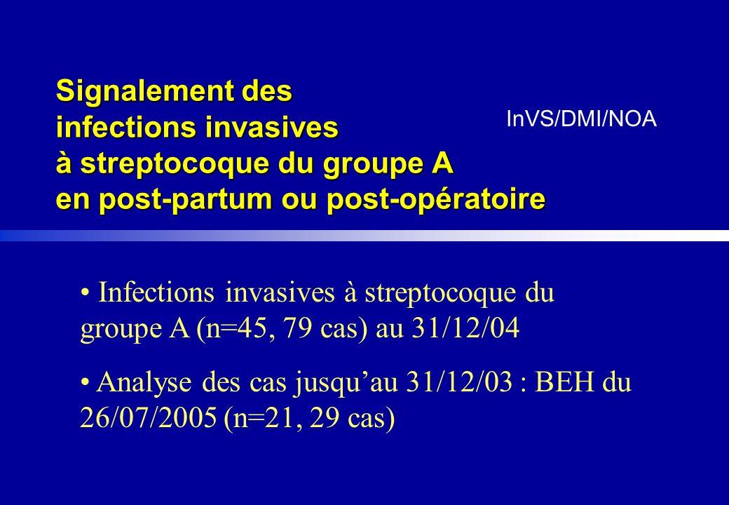www.cclin-sudouest.com Signalements dinfections à streptocoque A en post-partum ou post-opératoire, France, 01/08/01-31/12/03 â21 signalements pour 29 patients â2 en 2001, 5 en 2002, 14 en 2003 âParis Nord : 7, Sud-Est : 6, Ouest : 6, Sud-Ouest : 1, Est : 1 â6 épisodes de cas groupés (29%) â5 décès (17%) â9 signalements pour 11 patients en post-opératoire â12 signalements pour 18 patientes en post-partum n°33/2005 du 26/07/2005