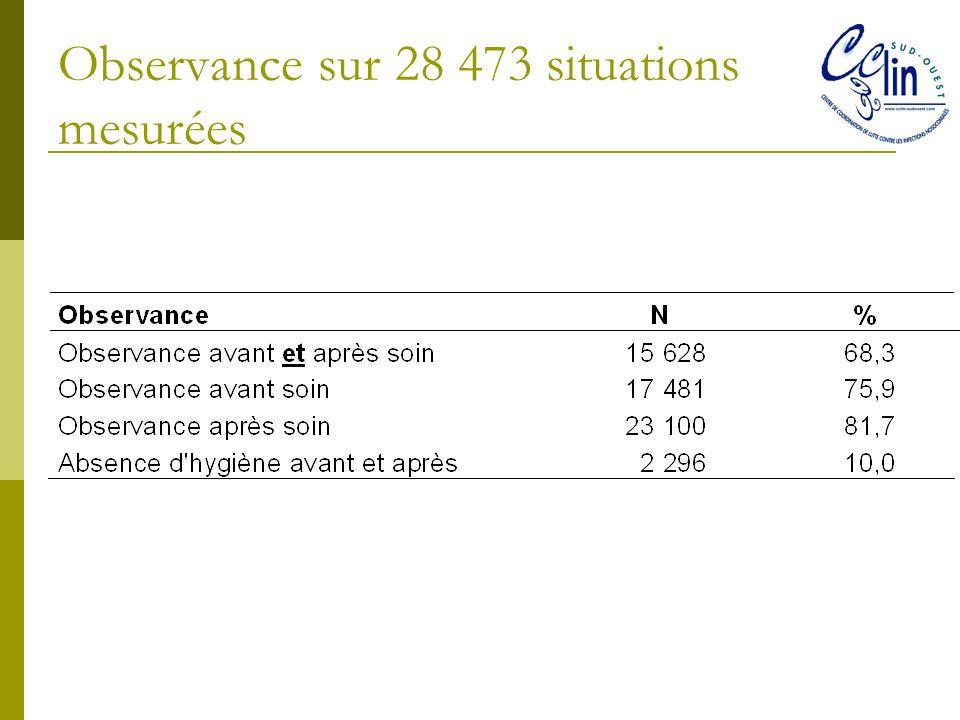 Observance sur 28 473 situations mesurées