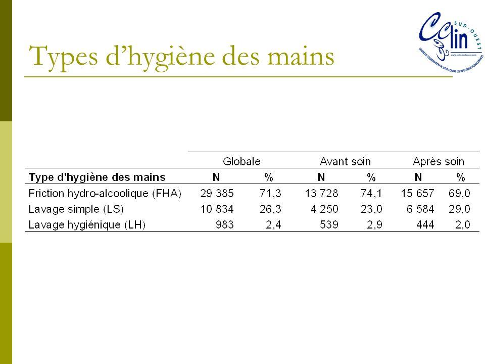 Types dhygiène des mains