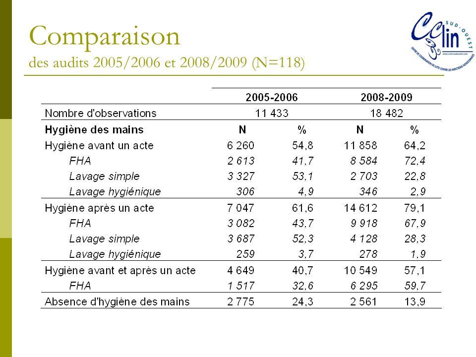 Comparaison des audits 2005/2006 et 2008/2009 (N=118)