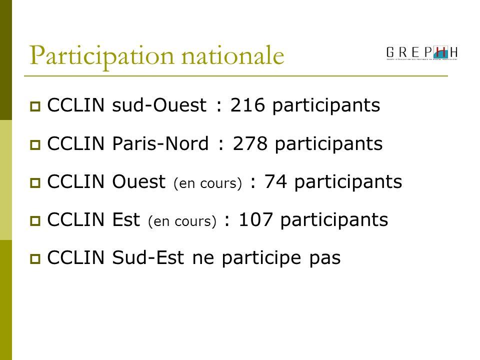 Participation nationale CCLIN sud-Ouest : 216 participants CCLIN Paris-Nord : 278 participants CCLIN Ouest (en cours) : 74 participants CCLIN Est (en