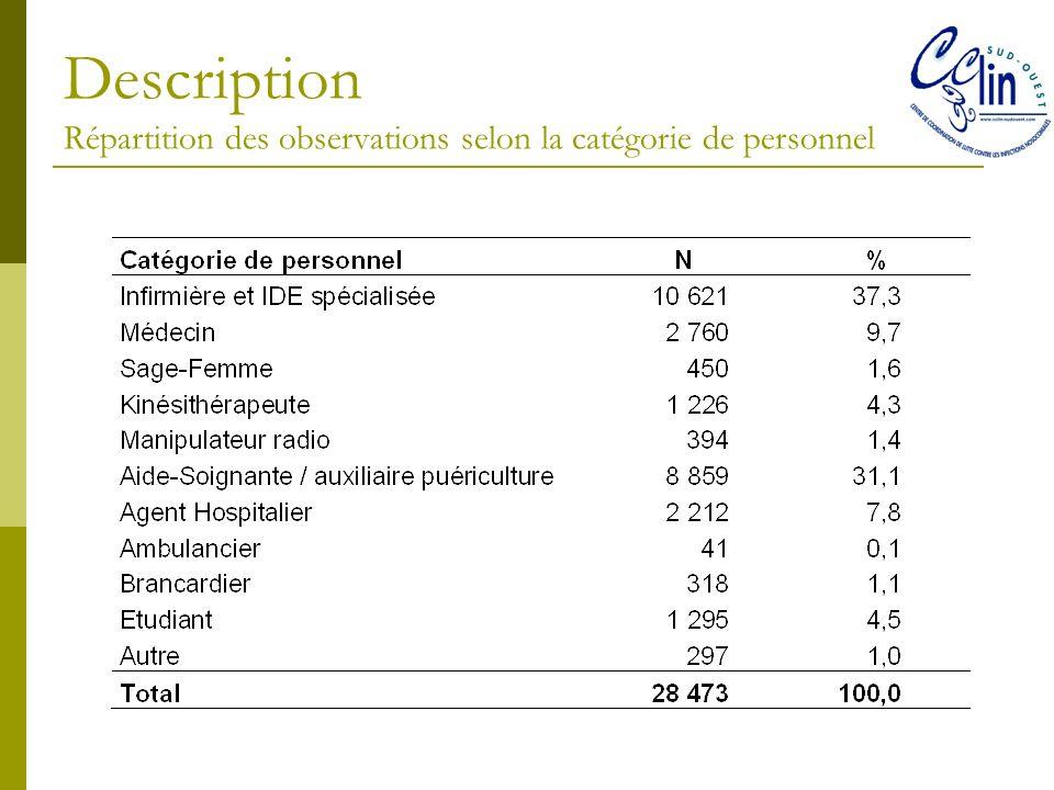 Description Répartition des observations selon la catégorie de personnel