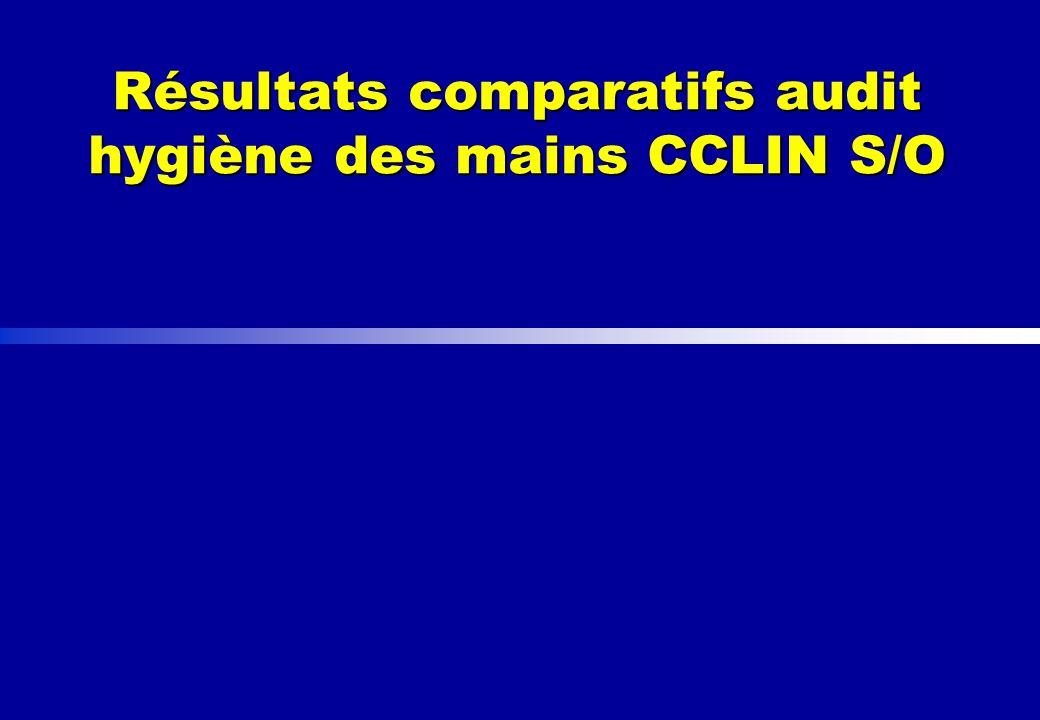 Résultats comparatifs audit hygiène des mains CCLIN S/O