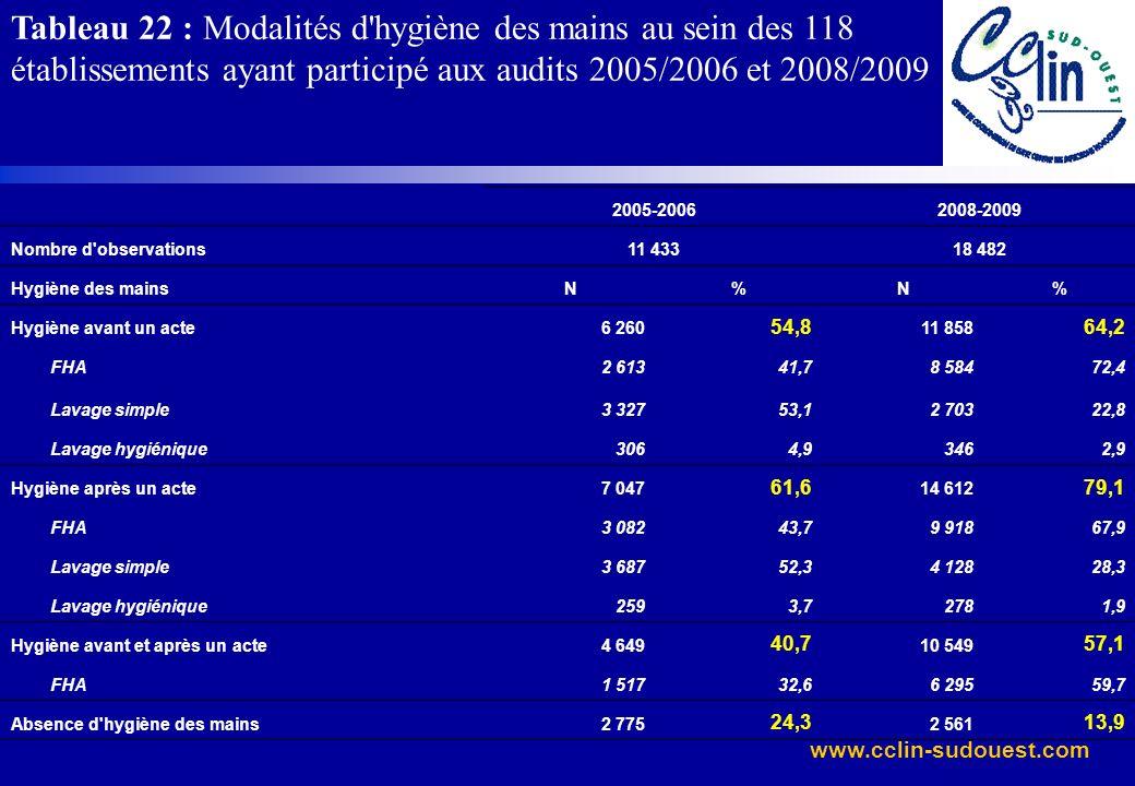 www.cclin-sudouest.com Tableau 22 : Modalités d'hygiène des mains au sein des 118 établissements ayant participé aux audits 2005/2006 et 2008/2009 200