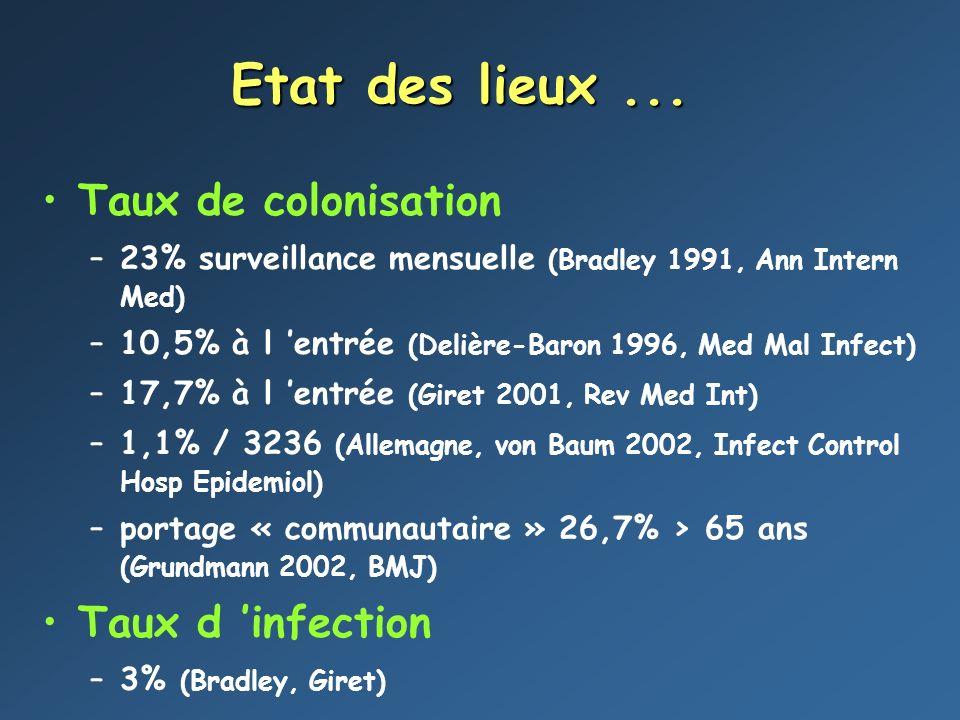 Etat des lieux... Taux de colonisation –23% surveillance mensuelle (Bradley 1991, Ann Intern Med) –10,5% à l entrée (Delière-Baron 1996, Med Mal Infec