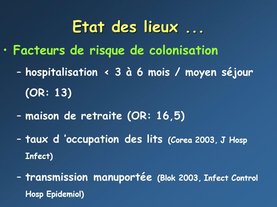 Etat des lieux... Facteurs de risque de colonisation –hospitalisation < 3 à 6 mois / moyen séjour (OR: 13) –maison de retraite (OR: 16,5) –taux d occu