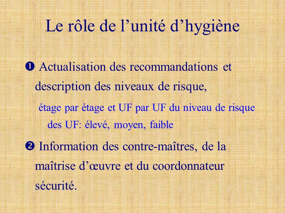 Le rôle de lunité dhygiène Actualisation des recommandations et description des niveaux de risque, étage par étage et UF par UF du niveau de risque de