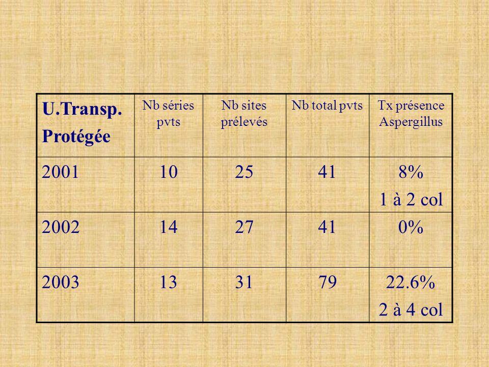 U.Transp. Protégée Nb séries pvts Nb sites prélevés Nb total pvtsTx présence Aspergillus 20011025418% 1 à 2 col 20021427410% 200313317922.6% 2 à 4 col