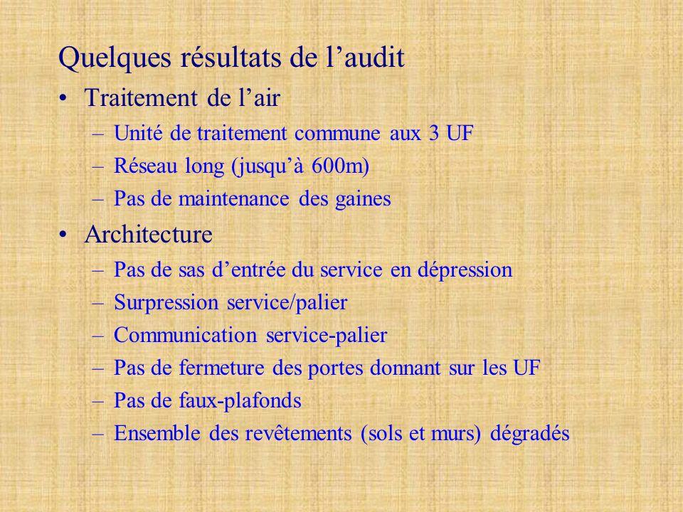 Quelques résultats de laudit Traitement de lair –Unité de traitement commune aux 3 UF –Réseau long (jusquà 600m) –Pas de maintenance des gaines Archit