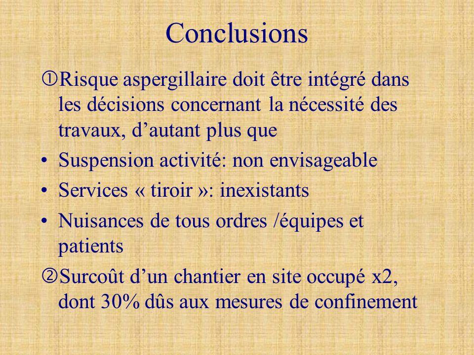 Conclusions Risque aspergillaire doit être intégré dans les décisions concernant la nécessité des travaux, dautant plus que Suspension activité: non e