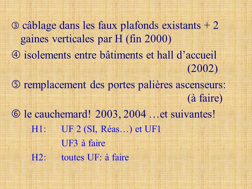 câblage dans les faux plafonds existants + 2 gaines verticales par H (fin 2000) isolements entre bâtiments et hall daccueil (2002) remplacement des po