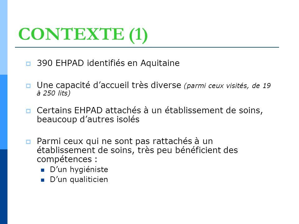 CONTEXTE (1) 390 EHPAD identifiés en Aquitaine Une capacité daccueil très diverse (parmi ceux visités, de 19 à 250 lits) Certains EHPAD attachés à un