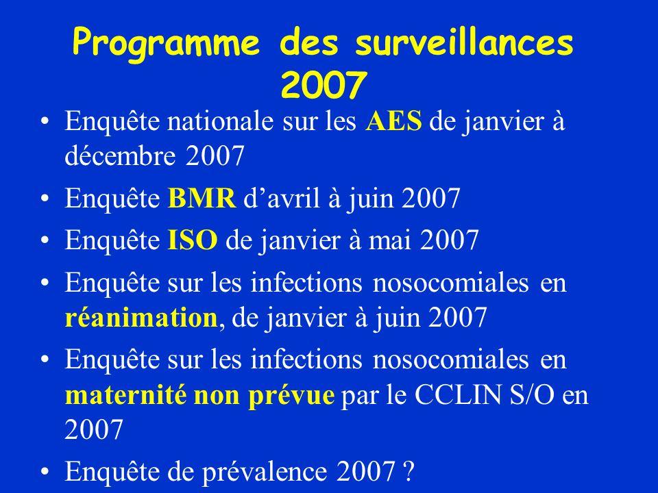 Programme des surveillances 2007 Enquête nationale sur les AES de janvier à décembre 2007 Enquête BMR davril à juin 2007 Enquête ISO de janvier à mai 2007 Enquête sur les infections nosocomiales en réanimation, de janvier à juin 2007 Enquête sur les infections nosocomiales en maternité non prévue par le CCLIN S/O en 2007 Enquête de prévalence 2007 ?