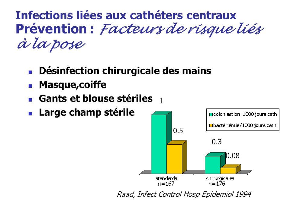 Infections liées aux cathéters centraux Prévention : Facteurs de risque liés à la pose Désinfection chirurgicale des mains Masque,coiffe Gants et blou