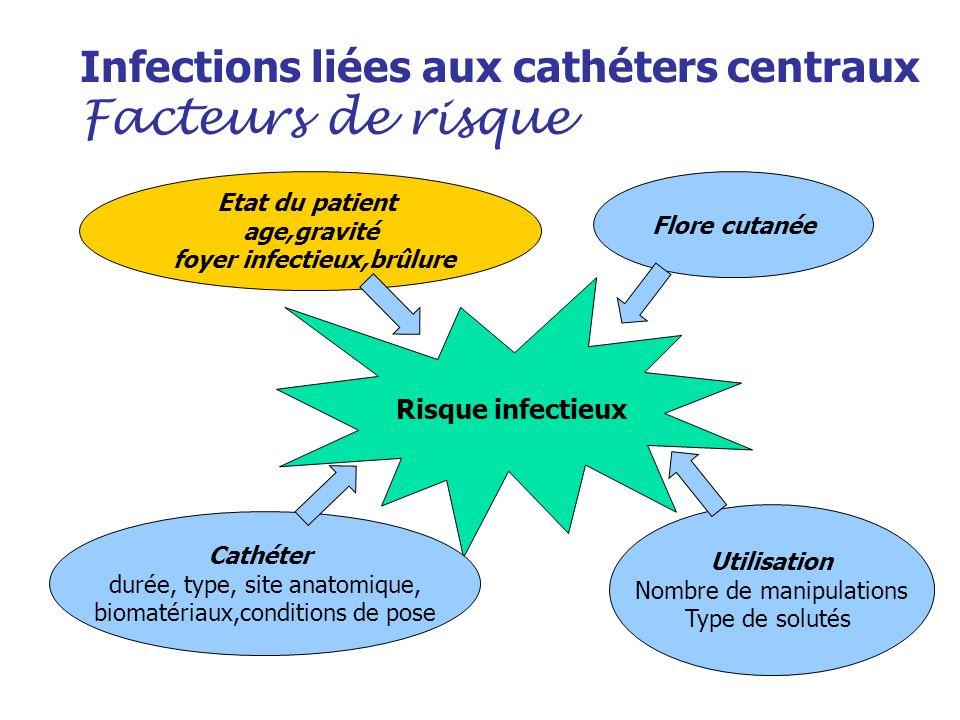 Infections liées aux cathéters centraux Facteurs de risque Risque infectieux Flore cutanée Etat du patient age,gravité foyer infectieux,brûlure Cathét