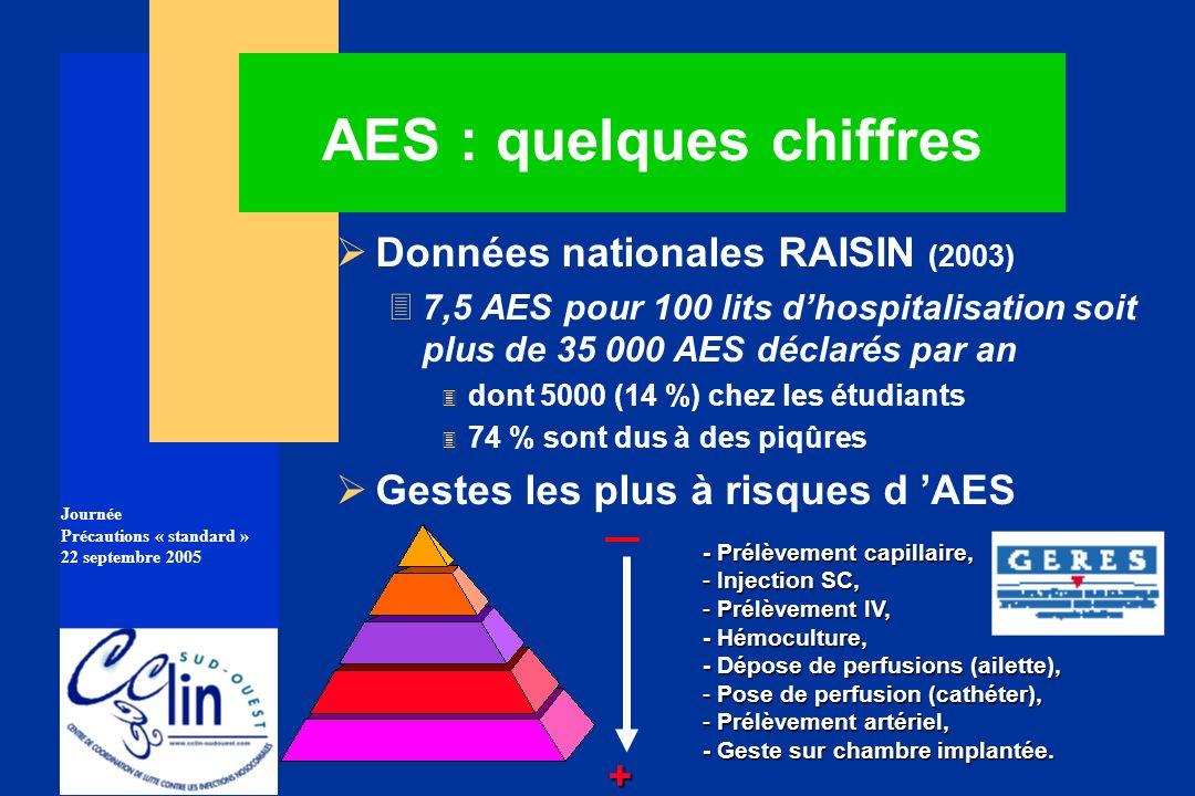 Journée Précautions « standard » 22 septembre 2005 AES : quelques chiffres Données nationales RAISIN (2003) 37,5 AES pour 100 lits dhospitalisation so