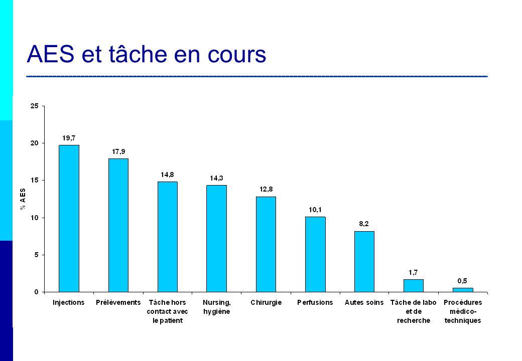AES percutanés Acte infirmier : 53 % des AES percutanés (dont 24 % d injection dont 86,7% dinjection sous-cutanée) AES par projection: tâches très hétéroclites