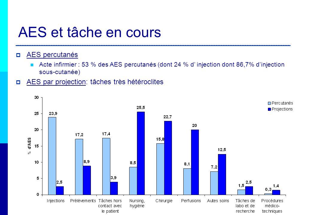 AES percutanés Acte infirmier : 53 % des AES percutanés (dont 24 % d injection dont 86,7% dinjection sous-cutanée) AES par projection: tâches très hét