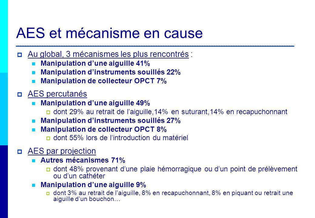 AES et mécanisme en cause Au global, 3 mécanismes les plus rencontrés : Manipulation dune aiguille 41% Manipulation dinstruments souillés 22% Manipula