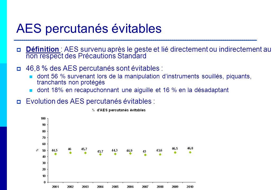 AES percutanés et matériel en cause Matériel% AES Aiguille sous cutané/ à suture 41 % 12% / 11% Matériel pour gaz du sang ou injection stylo injecteur dinsuline 15% 9% Matériel de chirurgie bistouri 14% 8% Matériel de perfusion mandrin de cathéter court 10% 7% Matériel pour prélèvement veineux sous vide épicrâniennes 8% 4,5% Matériel pour prélèvement capillaire stylo autopiqueur 3,5% 2% Collecteur OPCT3% 9,1 % matériel sécurisé