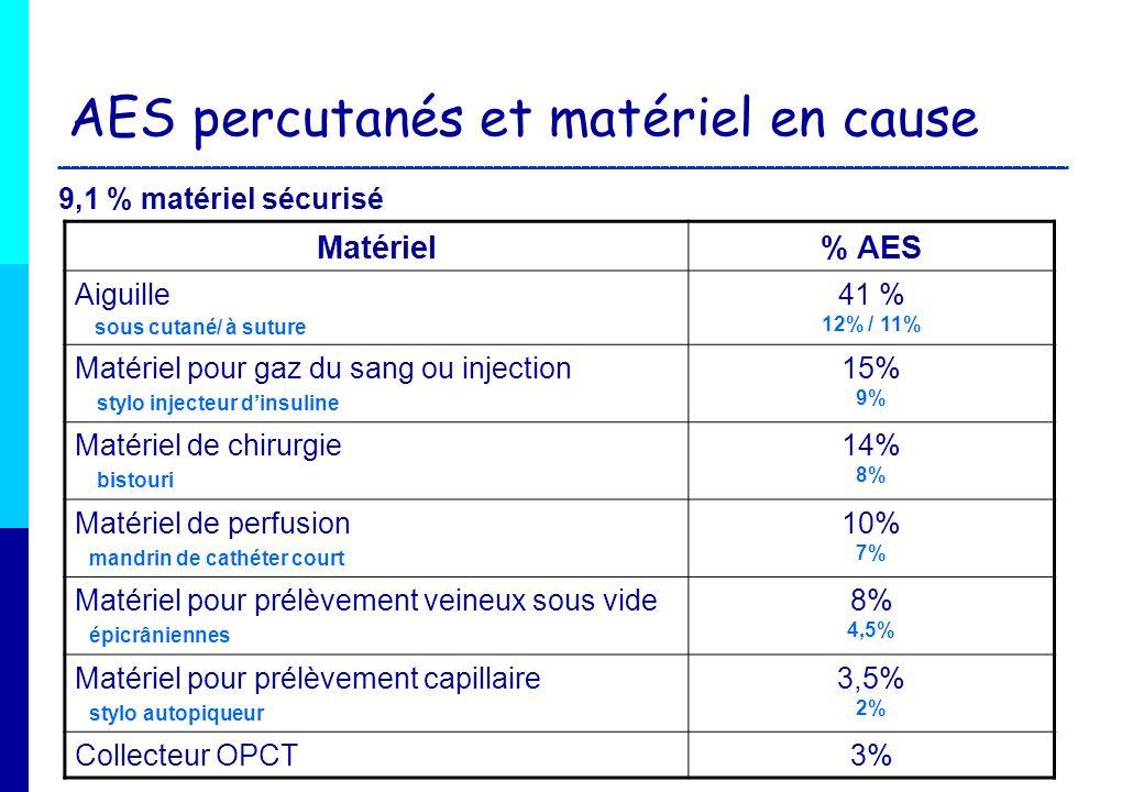 AES par projection et matériel en cause Matériel% AES Matériel de perfusion25% Matériel de chirurgie17% Aiguille12 % Collecteur OPCT8 % Matériel pour gaz du sang ou injection7% Matériel pour prélèvement veineux sous vide 5%