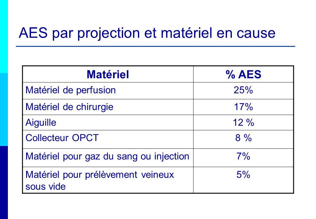 AES par projection et matériel en cause Matériel% AES Matériel de perfusion25% Matériel de chirurgie17% Aiguille12 % Collecteur OPCT8 % Matériel pour