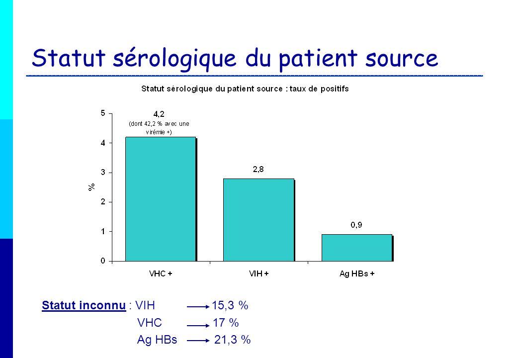 Statut sérologique du patient source Statut inconnu : VIH 15,3 % VHC 17 % Ag HBs 21,3 %