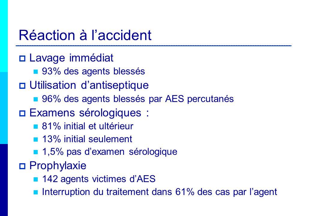 Réaction à laccident Lavage immédiat 93% des agents blessés Utilisation dantiseptique 96% des agents blessés par AES percutanés Examens sérologiques :