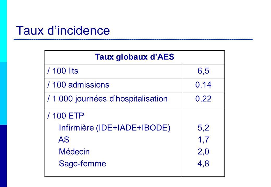 Taux dincidence Taux globaux dAES / 100 lits6,5 / 100 admissions0,14 / 1 000 journées dhospitalisation0,22 / 100 ETP Infirmière (IDE+IADE+IBODE) AS Mé