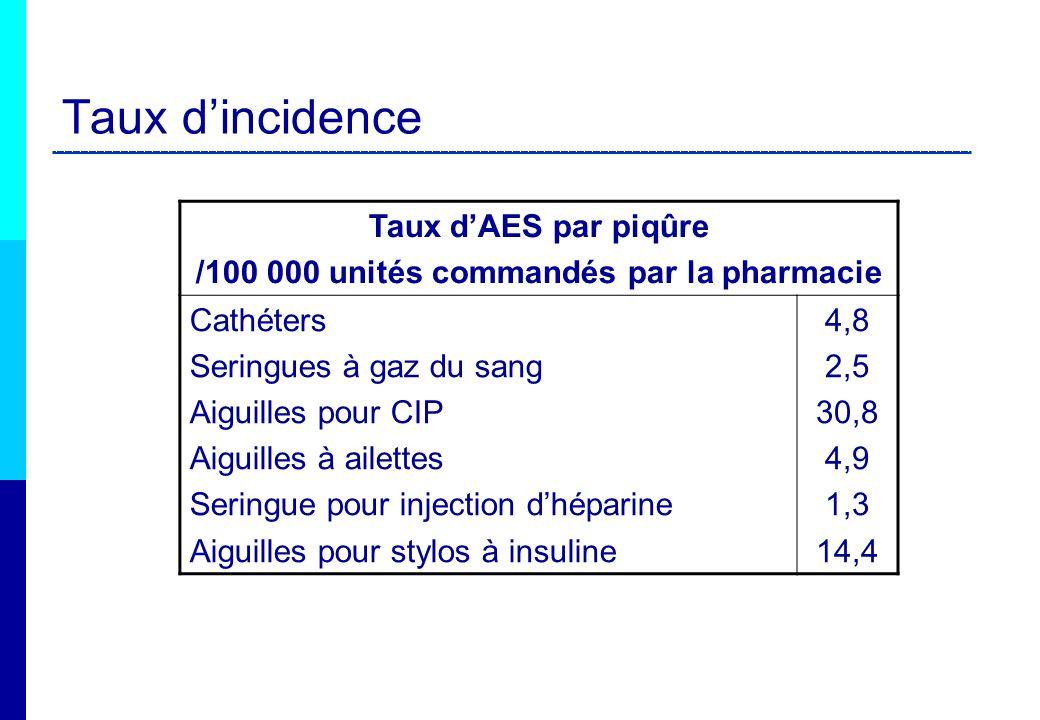 Taux dAES par piqûre /100 000 unités commandés par la pharmacie Cathéters Seringues à gaz du sang Aiguilles pour CIP Aiguilles à ailettes Seringue pou