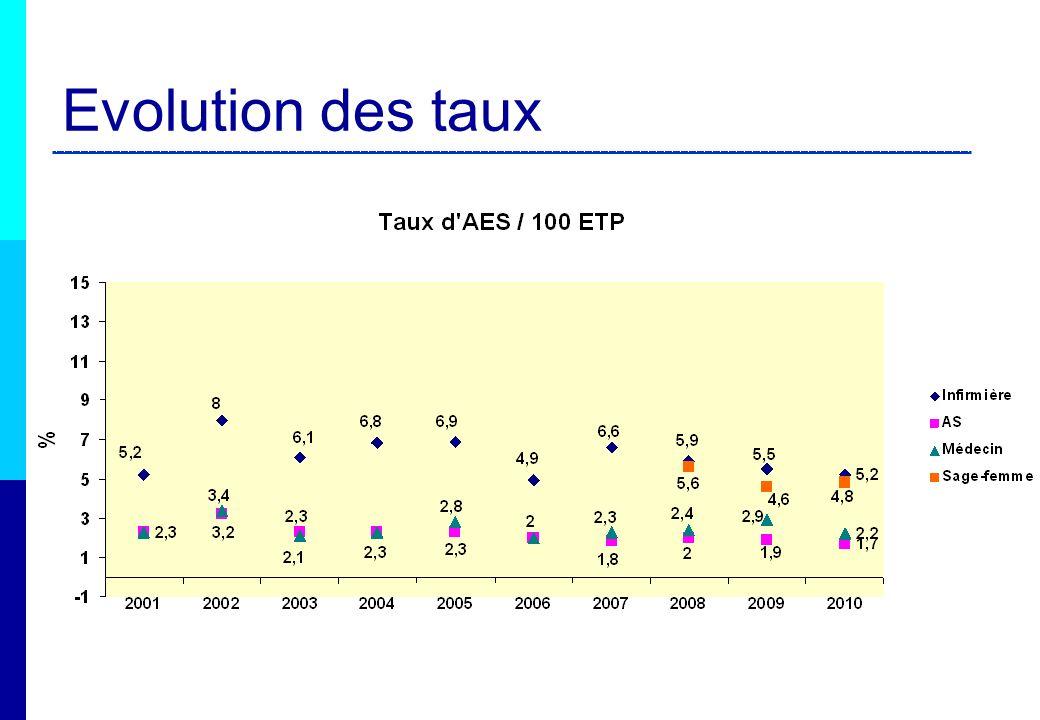 Rappel : un indicateur en 2013 Plan stratégique 2009_2013: En 2012, le taux dincidence* des accidents exposant au sang pour 100 lits, a diminué dun quart globalement et par catégorie détablissements ; [données de référence : AES RAISIN 2008] * la valeur cible utilisée est le troisième interquartile de la distribution des taux (P75, qui reflète la valeur maximale de 75% de lensemble des taux observés dans le réseau), dont on attend quelle tende vers le taux médian (valeur maximale observée pour 50% des taux) observés avant la période du programme 2009-2012.