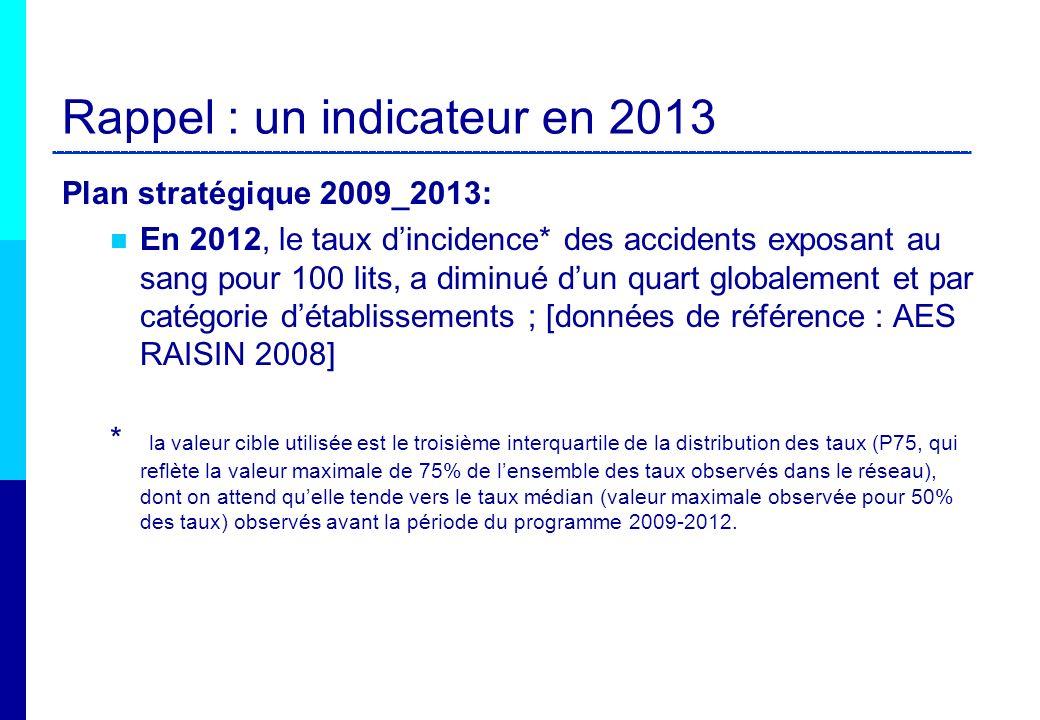 Rappel : un indicateur en 2013 Plan stratégique 2009_2013: En 2012, le taux dincidence* des accidents exposant au sang pour 100 lits, a diminué dun qu
