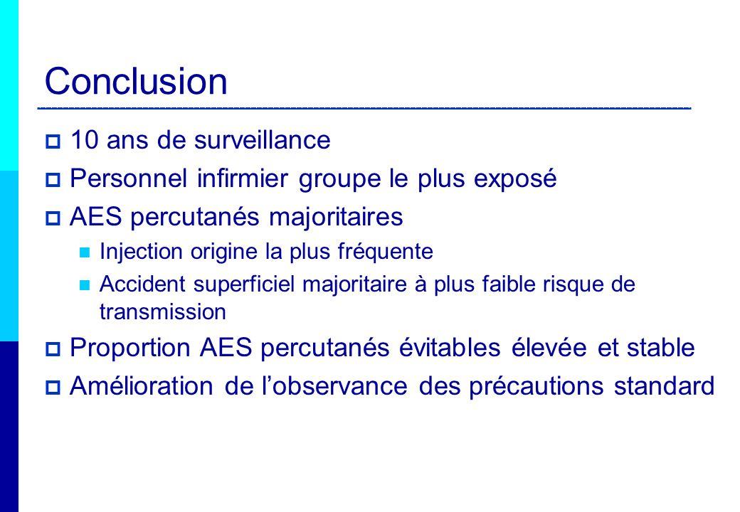Conclusion 10 ans de surveillance Personnel infirmier groupe le plus exposé AES percutanés majoritaires Injection origine la plus fréquente Accident s