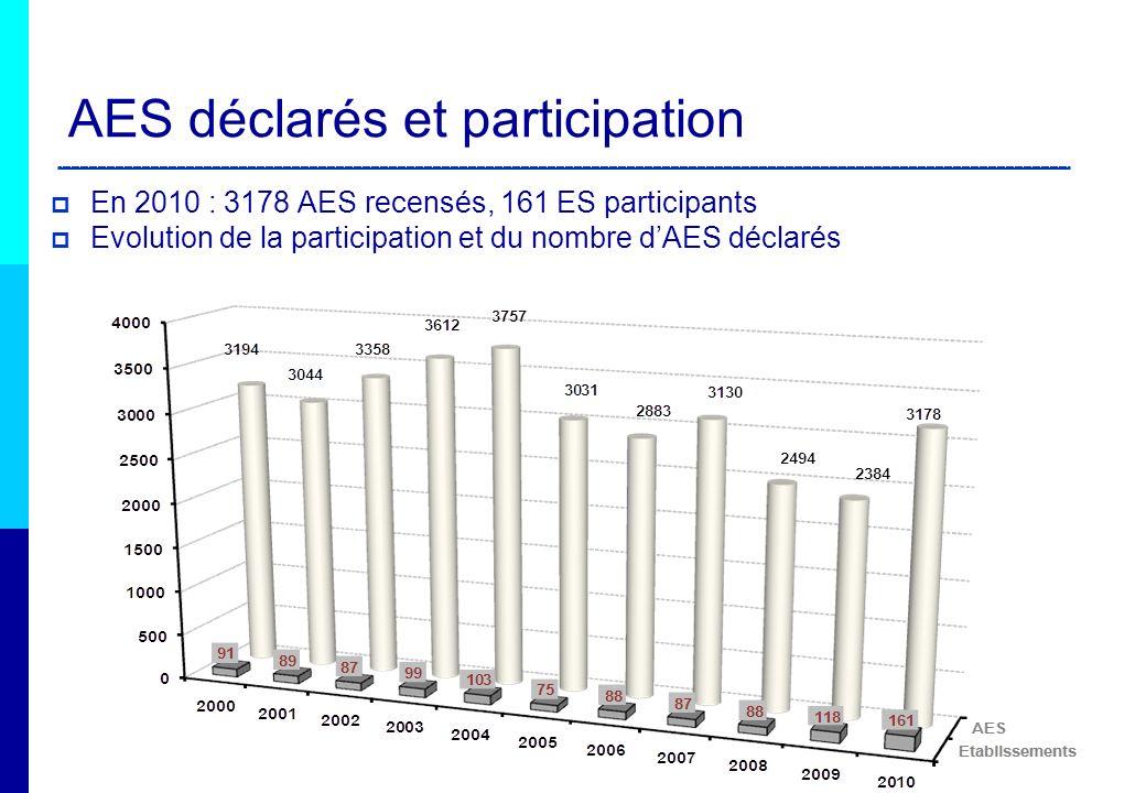 AES déclarés et participation En 2010 : 3178 AES recensés, 161 ES participants Evolution de la participation et du nombre dAES déclarés
