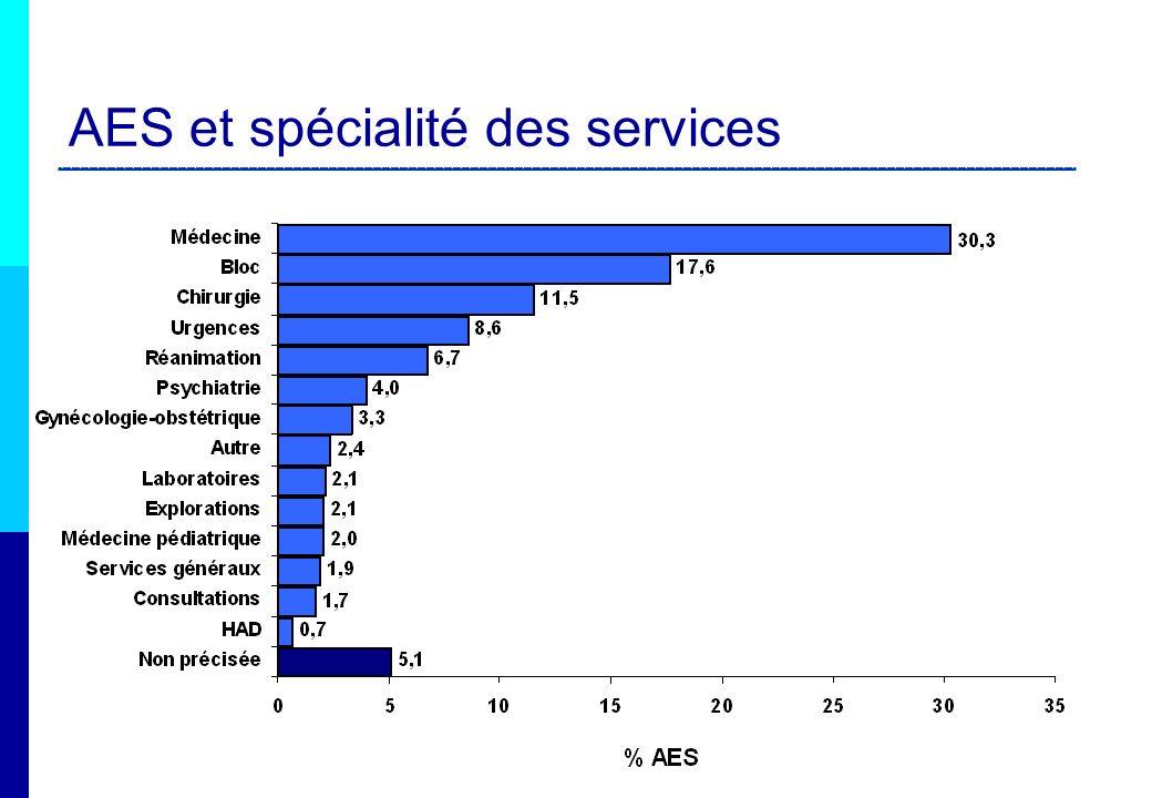 AES et spécialité des services