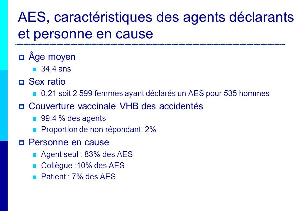 AES et catégorie professionnelle Personnel infirmier le plus exposé Déclarations par le personnel médical constante, majorité de déclarations faites par les internes