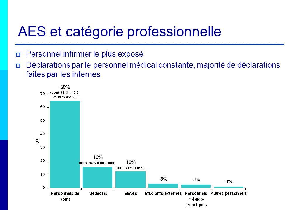 AES et catégorie professionnelle Personnel infirmier le plus exposé Déclarations par le personnel médical constante, majorité de déclarations faites p