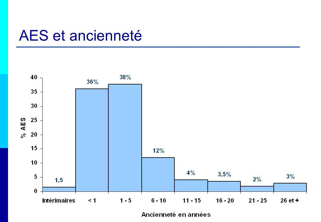 AES et type dexposition Piqûre : 69 % Dont 68 % superficielle Coupure : 12% Dont 60% superficielle Projection : 18% Dont 61% dans les yeux Griffure, morsure… : 2%