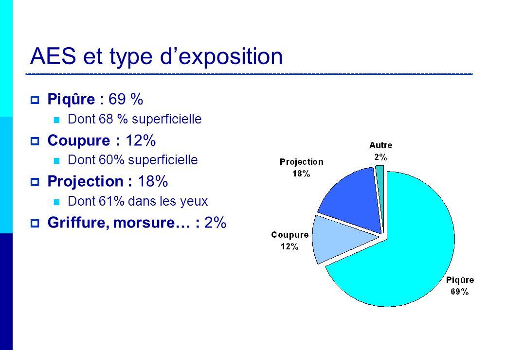 AES et type dexposition Piqûre : 69 % Dont 68 % superficielle Coupure : 12% Dont 60% superficielle Projection : 18% Dont 61% dans les yeux Griffure, m