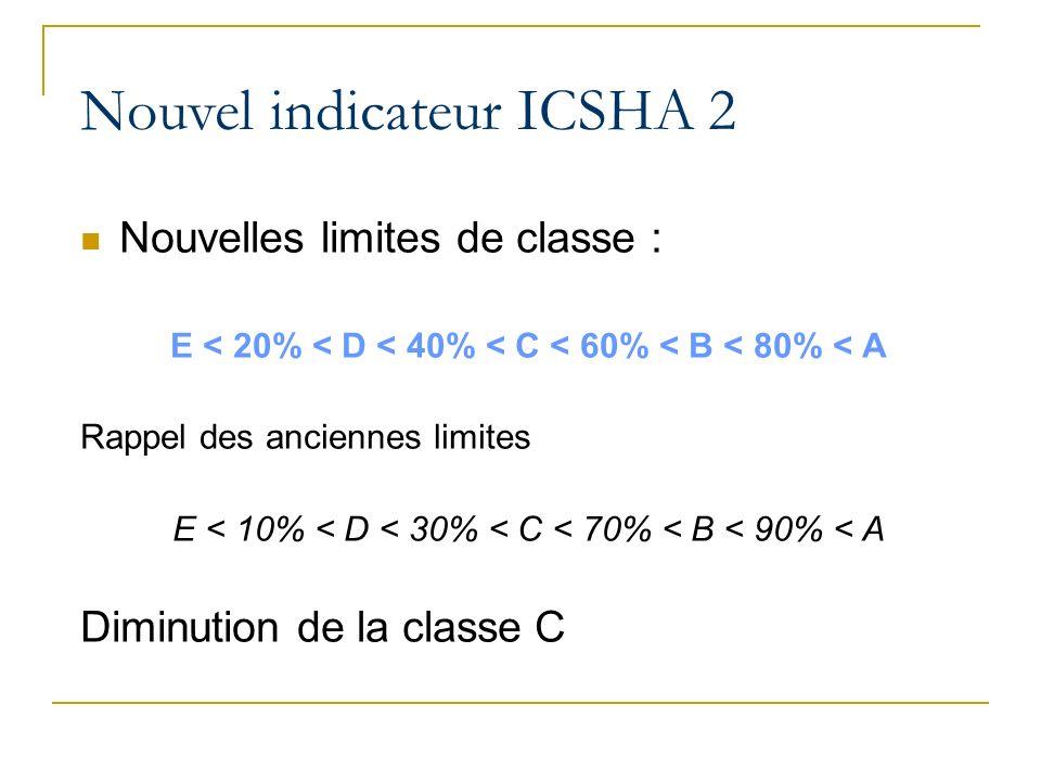 Nouvelles limites de classe : E < 20% < D < 40% < C < 60% < B < 80% < A Rappel des anciennes limites E < 10% < D < 30% < C < 70% < B < 90% < A Diminution de la classe C Nouvel indicateur ICSHA 2