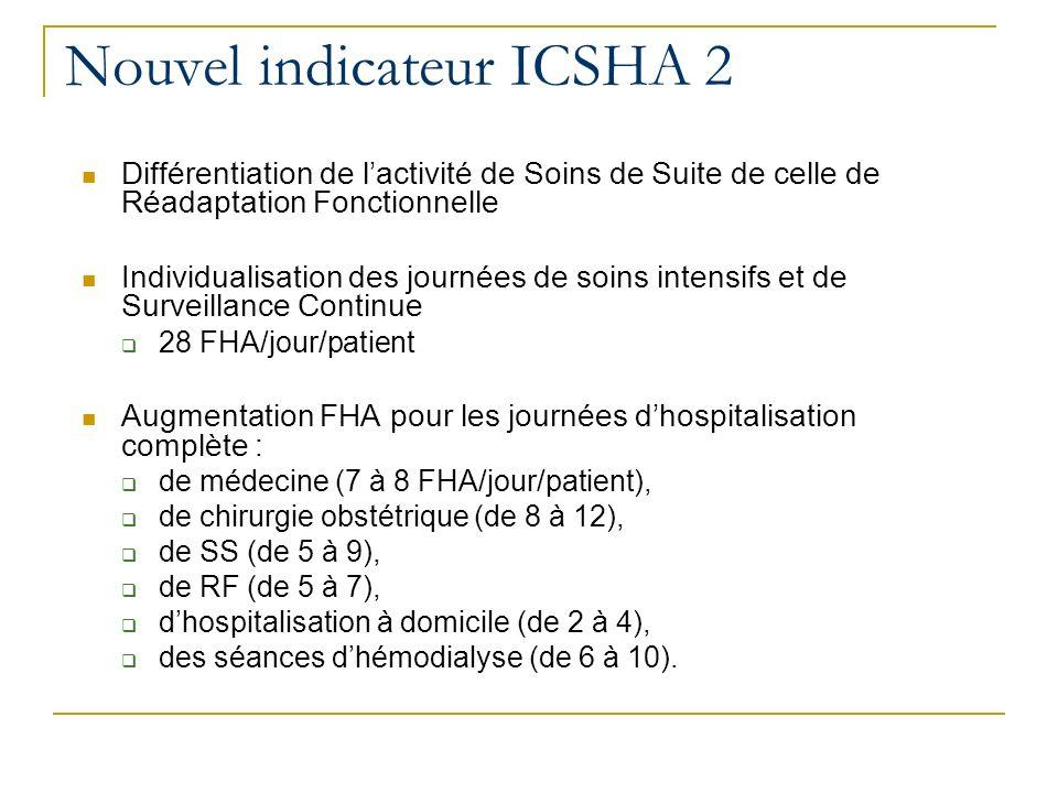 Différentiation de lactivité de Soins de Suite de celle de Réadaptation Fonctionnelle Individualisation des journées de soins intensifs et de Surveillance Continue 28 FHA/jour/patient Augmentation FHA pour les journées dhospitalisation complète : de médecine (7 à 8 FHA/jour/patient), de chirurgie obstétrique (de 8 à 12), de SS (de 5 à 9), de RF (de 5 à 7), dhospitalisation à domicile (de 2 à 4), des séances dhémodialyse (de 6 à 10).