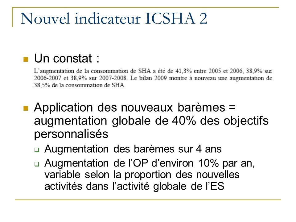 Nouvel indicateur ICSHA 2 Un constat : Application des nouveaux barèmes = augmentation globale de 40% des objectifs personnalisés Augmentation des barèmes sur 4 ans Augmentation de lOP denviron 10% par an, variable selon la proportion des nouvelles activités dans lactivité globale de lES