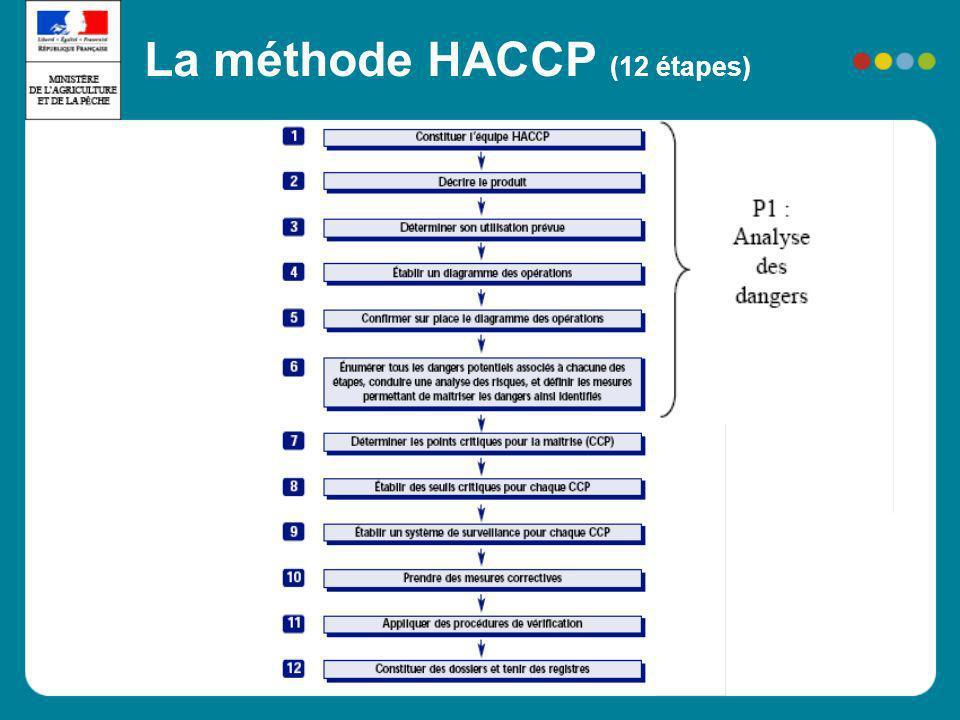 La méthode HACCP (12 étapes)