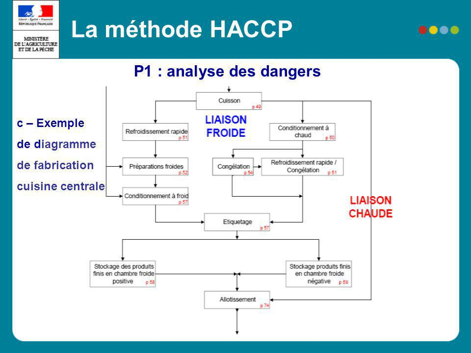 La méthode HACCP P1 : analyse des dangers c – Exemple de diagramme de fabrication cuisine centrale