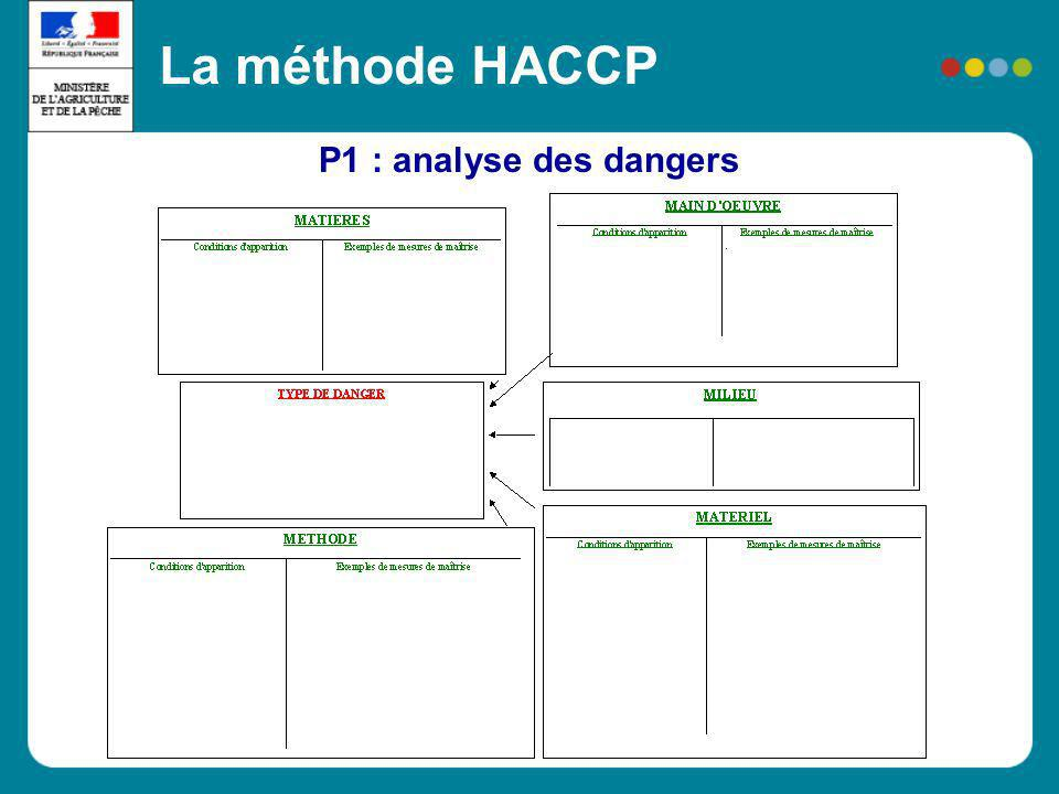 P1 : analyse des dangers La méthode HACCP