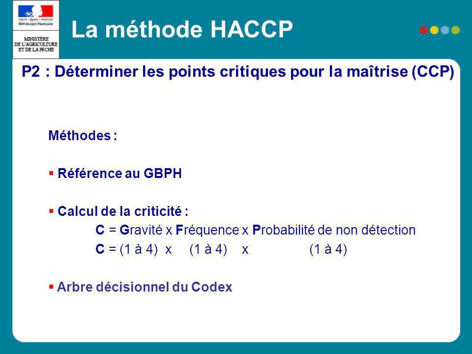 P2 : Déterminer les points critiques pour la maîtrise (CCP) La méthode HACCP Méthodes : Référence au GBPH Calcul de la criticité : C = Gravité x Fréqu