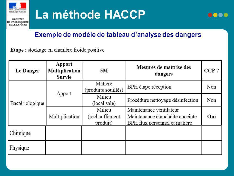 Exemple de modèle de tableau danalyse des dangers La méthode HACCP